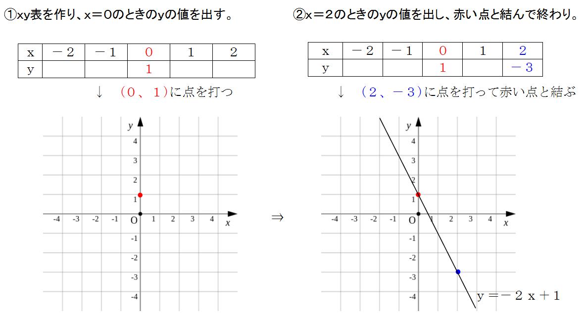 グラフ 数学