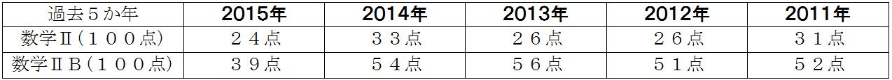 センター試験 平均点 数学ⅡB