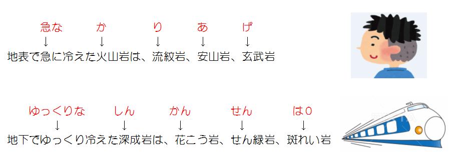 火成岩 覚え方