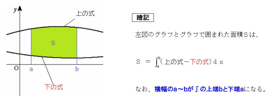 積分と面積