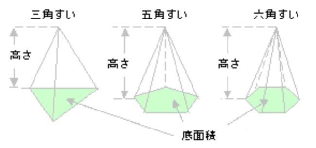 角錐の体積