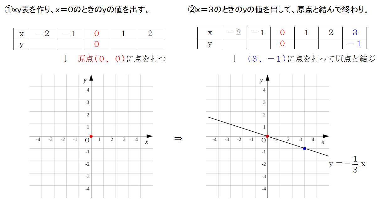 中学 グラフ