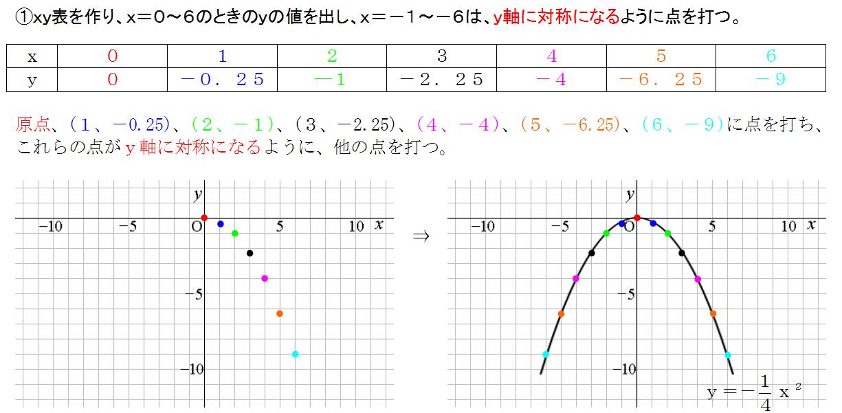 二次関数 数学 グラフ