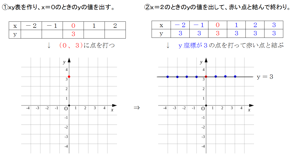 y=3のグラフ