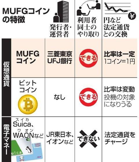 三菱東京UFJ銀行が仮想通貨発行。みんなでMUFGコインを使おう