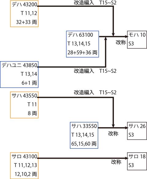 デハ43200-63100系列の一族