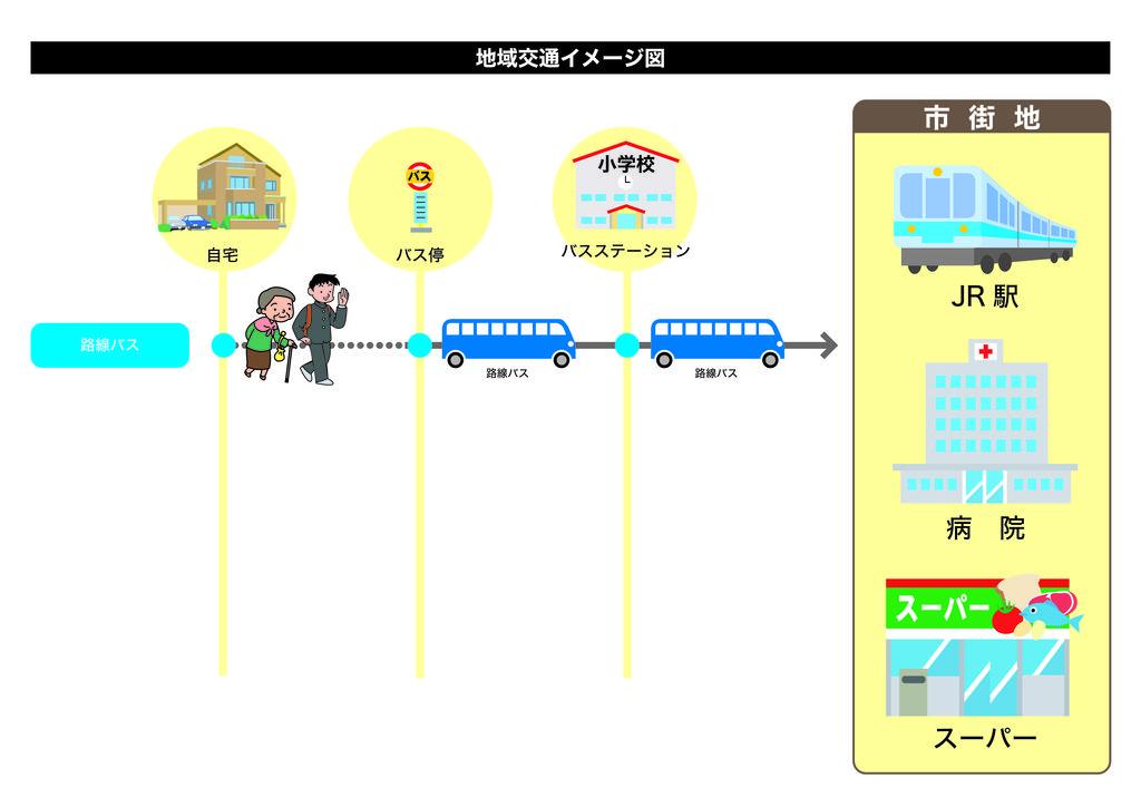 地域交通イメージ 路線バス