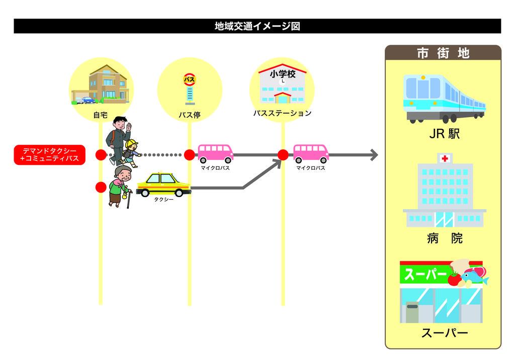 地域交通イメージ デマンド+コミュニティバス