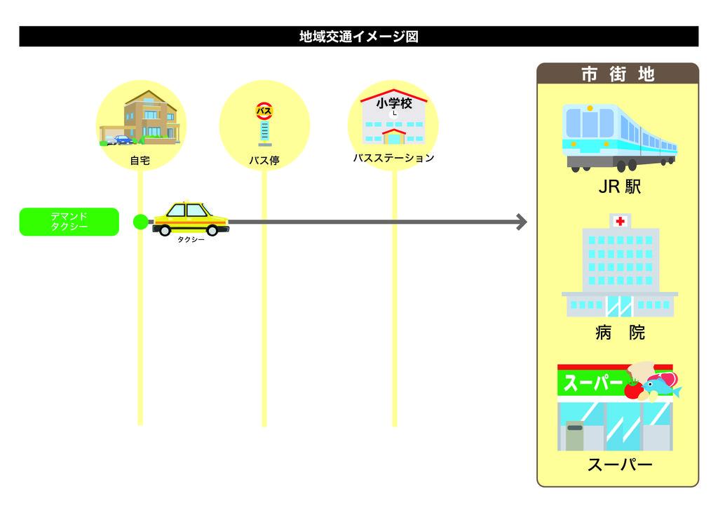 地域交通イメージ デマンドタクシー