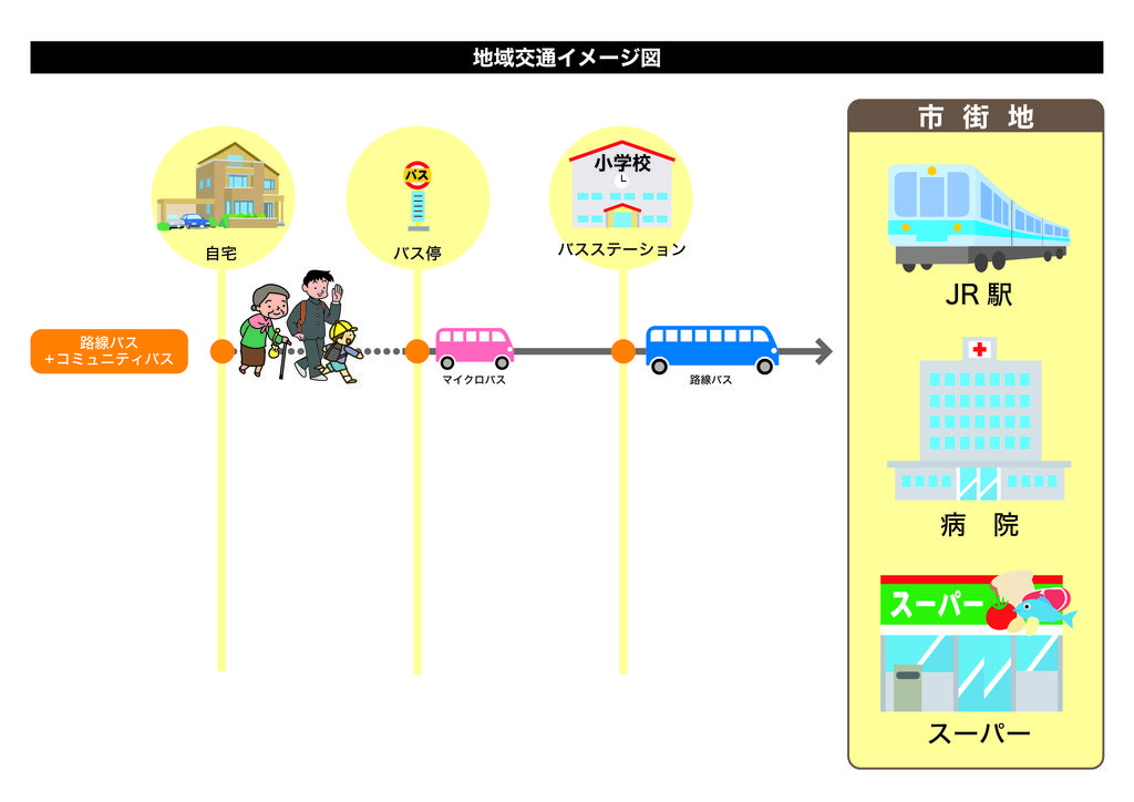 地域交通イメージ 路線+コミュニティバス