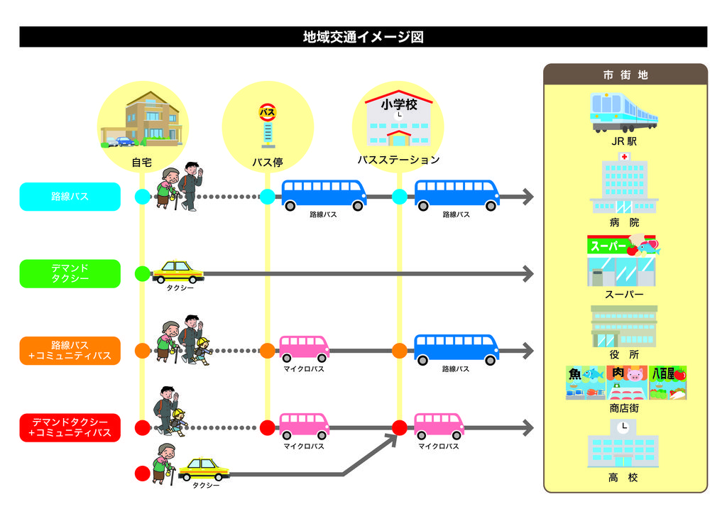 地域交通イメージ
