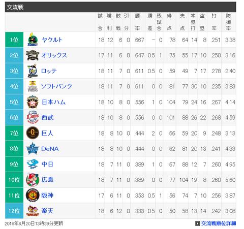 Screenshot-2018-6-21 プロ野球 - 順位