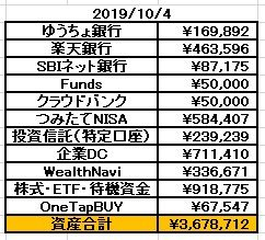 貯蓄額2019年10月