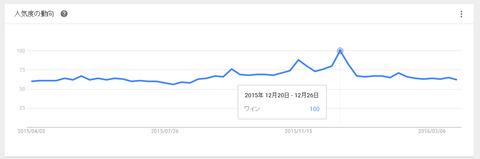 google 検索順位グラフ クリスマス ワイン