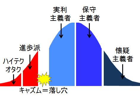 キャズム図