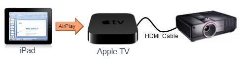 AppleTVによるプレゼン構成