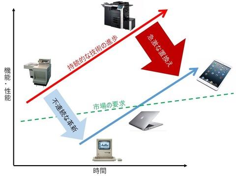 Xerox&Apple