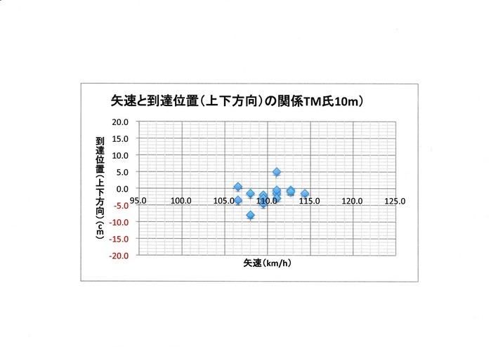 08TM10mグラフ