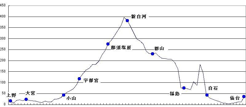 陸前の豕日記 : 東北本線の駅と...