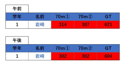 191020 奈良県記録会