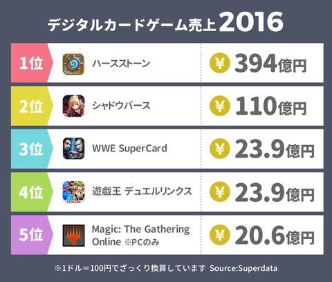 デジタルカードゲーム売上2016