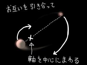 冥王星とカロンのダンス