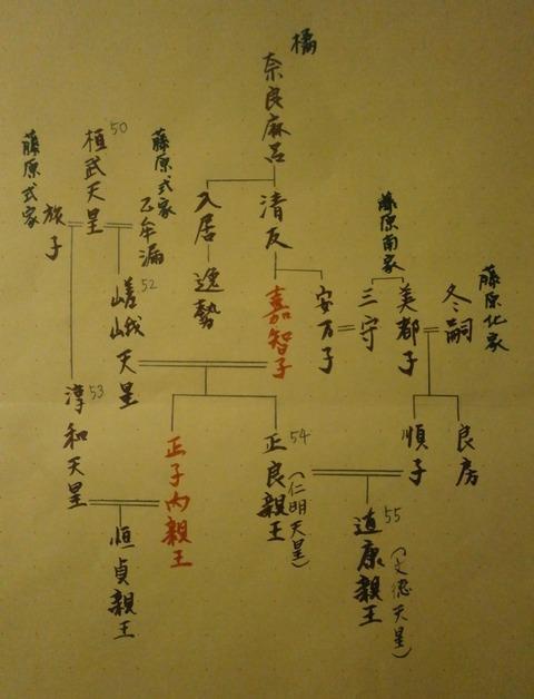 嘉智子正子系図