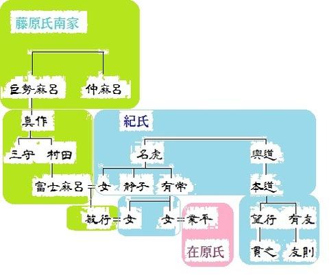 敏行の系図