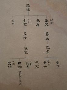 五摂家系図