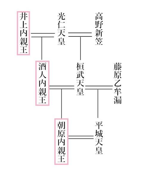 井上・酒人・朝原