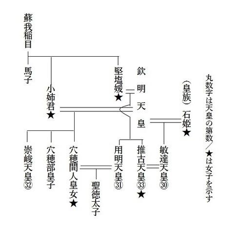 崇峻天皇系図
