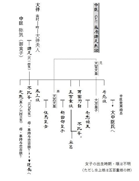 鎌足系図 改