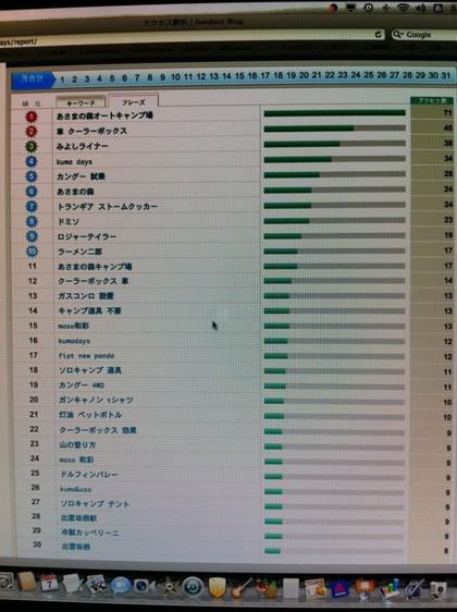 2011_08_08アクセス解析
