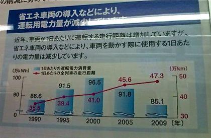 2010_07_02小田急線グラフ