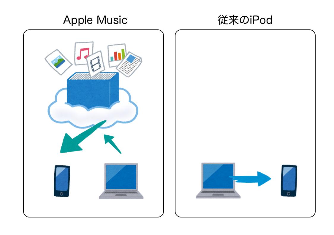 アップルミュージック ライブラリ同期できない