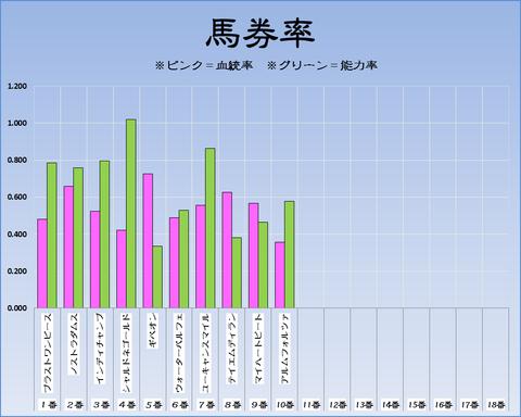 馬券率18-3-24-阪神11R毎日杯