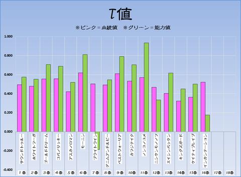 T値17-2-19-東京11RフェブラリーS