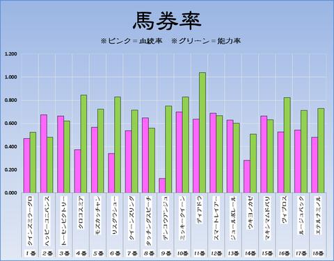 馬券率17-11-12-京都11Rエリザベス女王杯