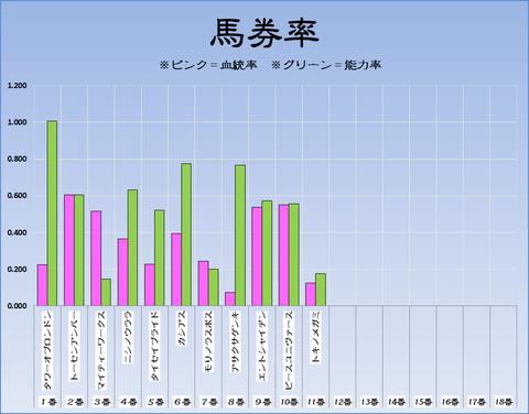 馬券率17-11-04-東京11R京王杯2歳S