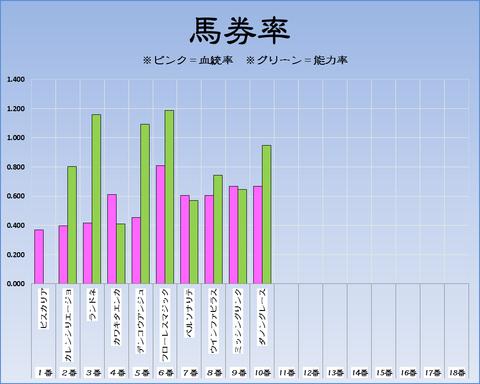 馬券率19-4-20-福嶋11R福島牝馬S