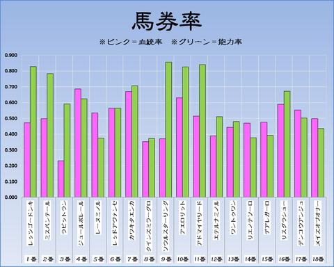 馬券率18-5-13-東京11Rヴィクトリアマイル