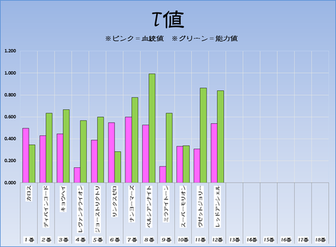T値17-2-25-阪神11RアーリントンC