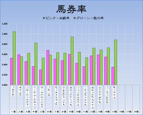 馬券率18-9-17-中山11Rセントライト記念