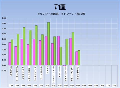 T値17-2-26-阪神11R阪急杯