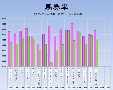 馬券率19-6-9-阪神11RマーメイドS