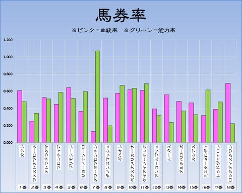 馬券率18-5-6-東京11RNHKマイルC