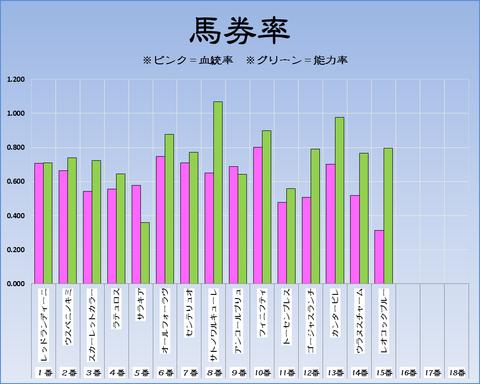 馬券率18-9-16-阪神11RローズS