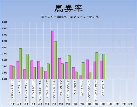 馬券率17-9-10-阪神11RセントウルS