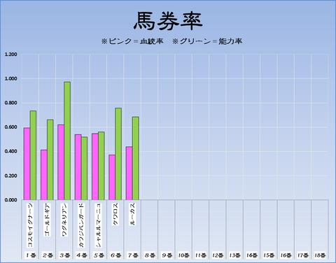 馬券率17-11-18-東京11東京スポーツ杯2歳S