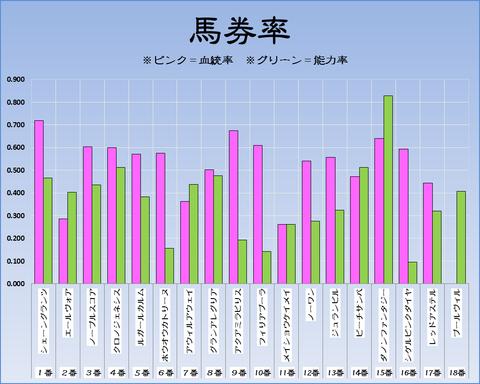 馬券率19-4-7-阪神11R桜花賞